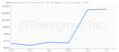 Price overview for flights from Oklahoma City to London