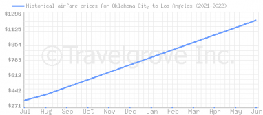 Price overview for flights from Oklahoma City to Los Angeles