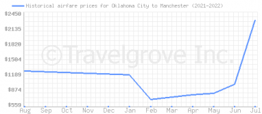 Price overview for flights from Oklahoma City to Manchester