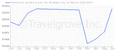 Price overview for flights from Oklahoma City to Manila