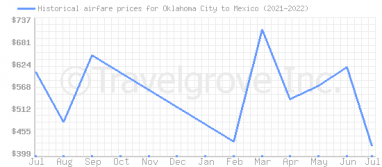 Price overview for flights from Oklahoma City to Mexico