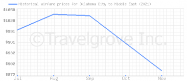 Price overview for flights from Oklahoma City to Middle East