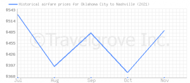 Price overview for flights from Oklahoma City to Nashville