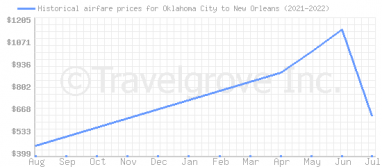 Price overview for flights from Oklahoma City to New Orleans