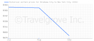 Price overview for flights from Oklahoma City to New York City