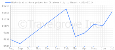 Price overview for flights from Oklahoma City to Newark
