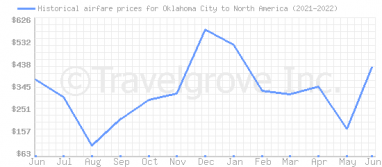 Price overview for flights from Oklahoma City to North America
