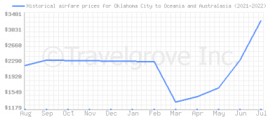 Price overview for flights from Oklahoma City to Oceania and Australasia