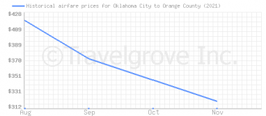 Price overview for flights from Oklahoma City to Orange County
