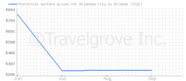 Price overview for flights from Oklahoma City to Orlando