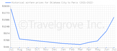 Price overview for flights from Oklahoma City to Paris