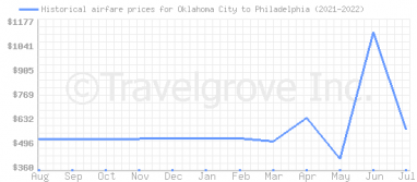 Price overview for flights from Oklahoma City to Philadelphia