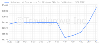 Price overview for flights from Oklahoma City to Philippines