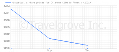 Price overview for flights from Oklahoma City to Phoenix