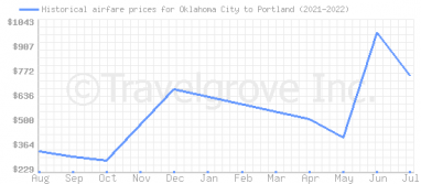 Price overview for flights from Oklahoma City to Portland
