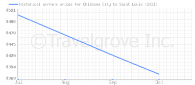 Price overview for flights from Oklahoma City to Saint Louis