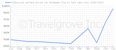 Price overview for flights from Oklahoma City to Salt Lake City