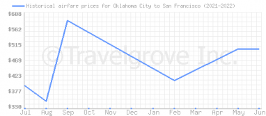 Price overview for flights from Oklahoma City to San Francisco