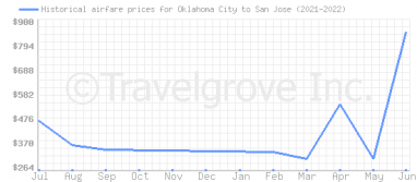 Price overview for flights from Oklahoma City to San Jose