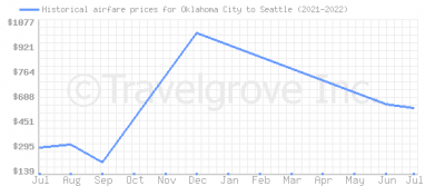 Price overview for flights from Oklahoma City to Seattle