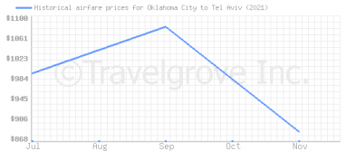 Price overview for flights from Oklahoma City to Tel Aviv