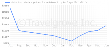 Price overview for flights from Oklahoma City to Tokyo