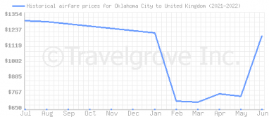 Price overview for flights from Oklahoma City to United Kingdom