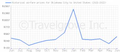 Price overview for flights from Oklahoma City to United States