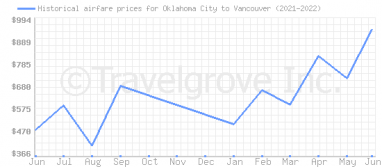 Price overview for flights from Oklahoma City to Vancouver
