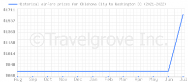 Price overview for flights from Oklahoma City to Washington DC