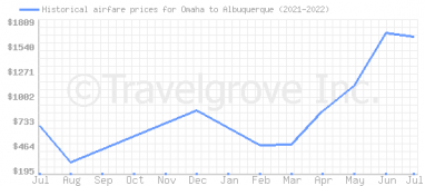 Price overview for flights from Omaha to Albuquerque