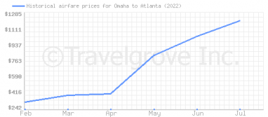 Price overview for flights from Omaha to Atlanta