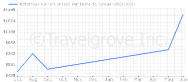 Price overview for flights from Omaha to Cancun