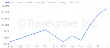 Price overview for flights from Omaha to Chicago