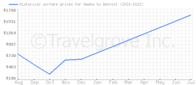 Price overview for flights from Omaha to Detroit