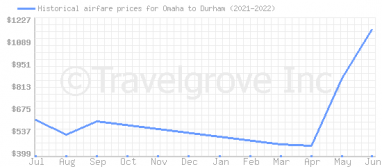 Price overview for flights from Omaha to Durham