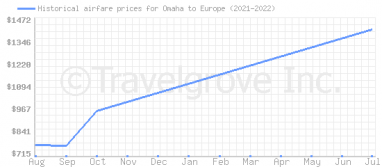 Price overview for flights from Omaha to Europe