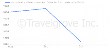 Price overview for flights from Omaha to Fort Lauderdale