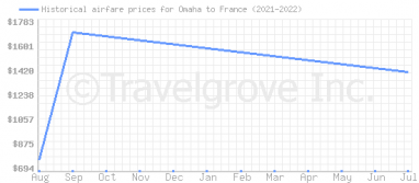 Price overview for flights from Omaha to France