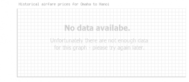 Price overview for flights from Omaha to Hanoi