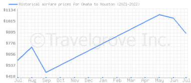 Price overview for flights from Omaha to Houston