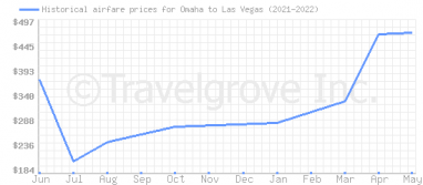 Price overview for flights from Omaha to Las Vegas
