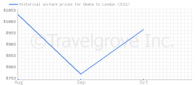 Price overview for flights from Omaha to London