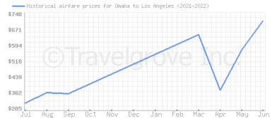 Price overview for flights from Omaha to Los Angeles