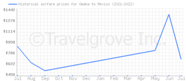 Price overview for flights from Omaha to Mexico