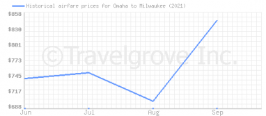 Price overview for flights from Omaha to Milwaukee