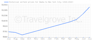 Price overview for flights from Omaha to New York City