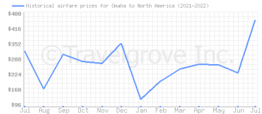 Price overview for flights from Omaha to North America