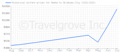 Price overview for flights from Omaha to Oklahoma City