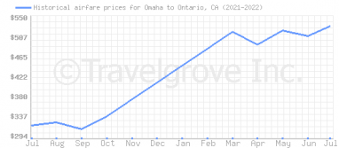 Price overview for flights from Omaha to Ontario, CA